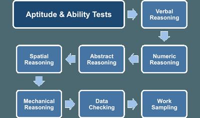aptitude and ability testing